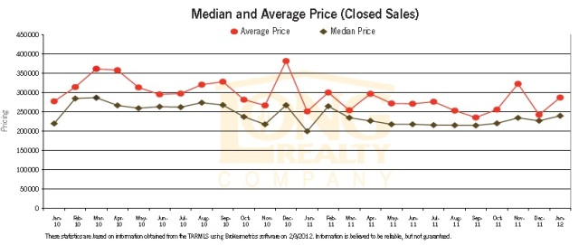Oro Valley Home Values Rising