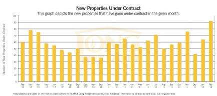Oro Valley New Property Contracts