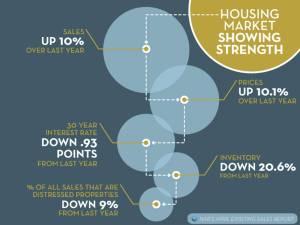 Housing Market Strength